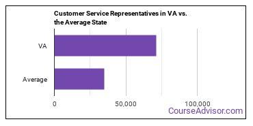 Customer Service Representatives in VA vs. the Average State