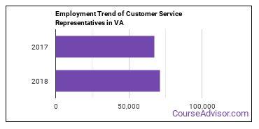Customer Service Representatives in VA Employment Trend