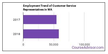 Customer Service Representatives in WA Employment Trend