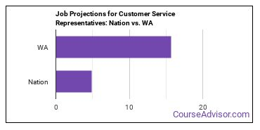 Job Projections for Customer Service Representatives: Nation vs. WA