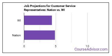 Job Projections for Customer Service Representatives: Nation vs. WI