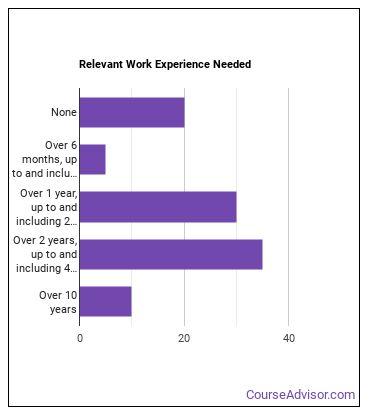Custom Broker Work Experience