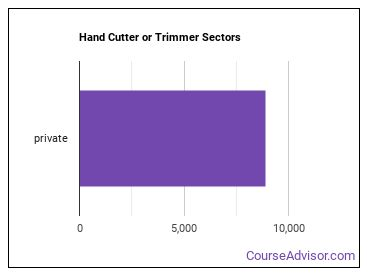 Hand Cutter or Trimmer Sectors