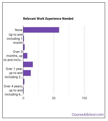 Cutting & Slicing Machine Operator Work Experience
