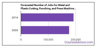 Forecasted Number of Jobs for Metal and Plastic Cutting, Punching, and Press Machine Setters, Operators, and Tenders in U.S.