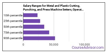 Salary Ranges for Metal and Plastic Cutting, Punching, and Press Machine Setters, Operators, and Tenders