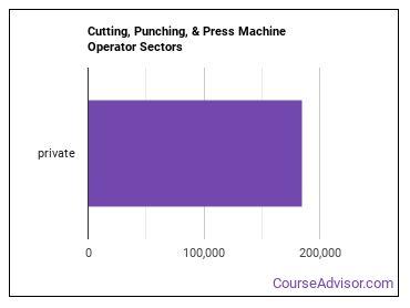 Cutting, Punching, & Press Machine Operator Sectors