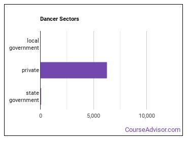 Dancer Sectors