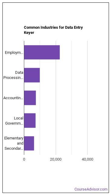 Data Entry Keyer Industries