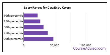 Salary Ranges for Data Entry Keyers