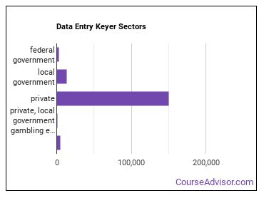 Data Entry Keyer Sectors
