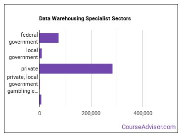 Data Warehousing Specialist Sectors