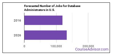 Forecasted Number of Jobs for Database Administrators in U.S.