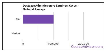 Database Administrators Earnings: CA vs. National Average