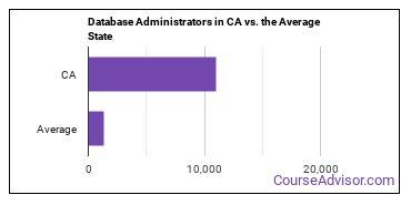 Database Administrators in CA vs. the Average State