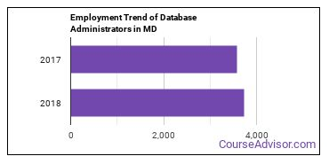 Database Administrators in MD Employment Trend