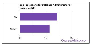 Job Projections for Database Administrators: Nation vs. NE