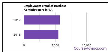 Database Administrators in VA Employment Trend