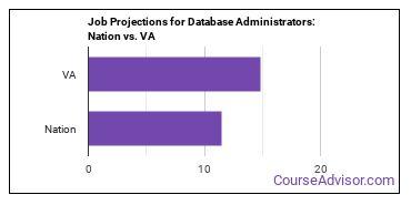 Job Projections for Database Administrators: Nation vs. VA