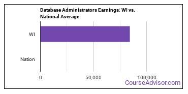 Database Administrators Earnings: WI vs. National Average