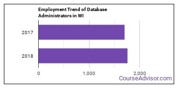 Database Administrators in WI Employment Trend