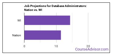 Job Projections for Database Administrators: Nation vs. WI