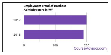 Database Administrators in WY Employment Trend