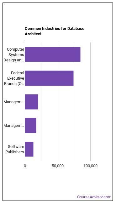 Database Architect Industries
