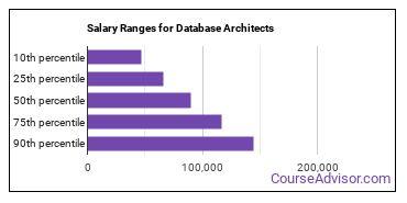 Salary Ranges for Database Architects
