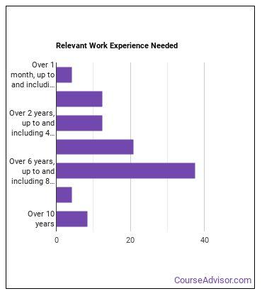 Database Architect Work Experience