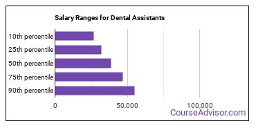 Salary Ranges for Dental Assistants