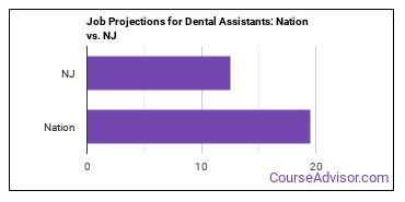 Job Projections for Dental Assistants: Nation vs. NJ