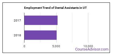Dental Assistants in UT Employment Trend