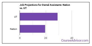 Job Projections for Dental Assistants: Nation vs. UT