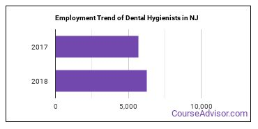 Dental Hygienists in NJ Employment Trend