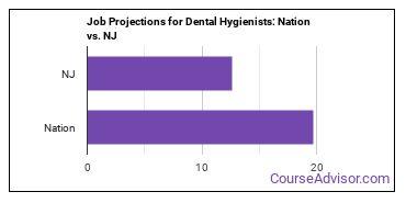 Job Projections for Dental Hygienists: Nation vs. NJ