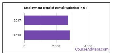 Dental Hygienists in UT Employment Trend