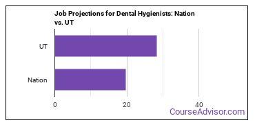 Job Projections for Dental Hygienists: Nation vs. UT