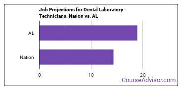 Job Projections for Dental Laboratory Technicians: Nation vs. AL