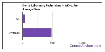 Dental Laboratory Technicians in AK vs. the Average State