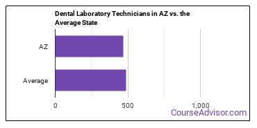Dental Laboratory Technicians in AZ vs. the Average State
