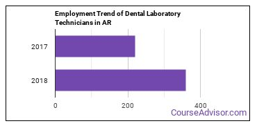 Dental Laboratory Technicians in AR Employment Trend