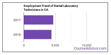 Dental Laboratory Technicians in CA Employment Trend