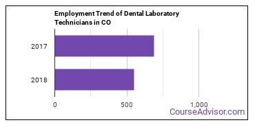 Dental Laboratory Technicians in CO Employment Trend
