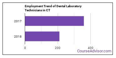 Dental Laboratory Technicians in CT Employment Trend