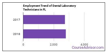 Dental Laboratory Technicians in FL Employment Trend