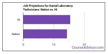 Job Projections for Dental Laboratory Technicians: Nation vs. HI