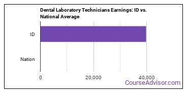 Dental Laboratory Technicians Earnings: ID vs. National Average
