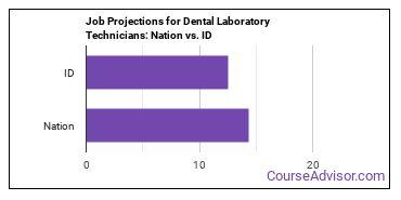 Job Projections for Dental Laboratory Technicians: Nation vs. ID