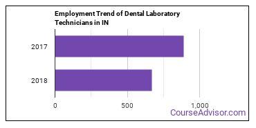 Dental Laboratory Technicians in IN Employment Trend